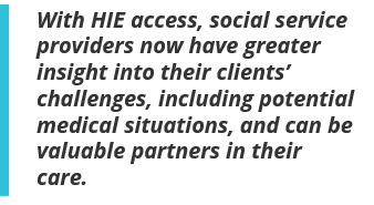 With HIE access, social service providers now have greater insight into their clients' challenges, including potential medical situations, and can be valuable partners in their care.