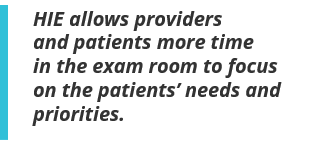 HIE allows providers and patients more time in the exam room to focus on the patients' needs and priorities.