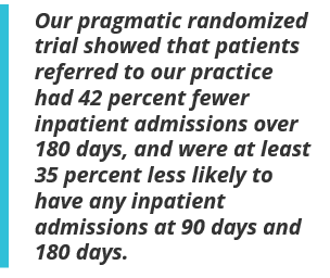Our pragmatic randomized trial showed that patients referred to our practice had 42 percent fewer inpatient admissions over 180 days, and were at least 35 percent less likely to have any inpatient admissions at 90 days and 180 days.
